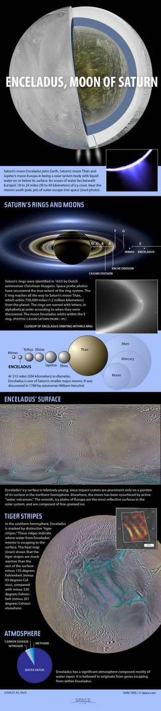 The geography and interior of Enceladus.