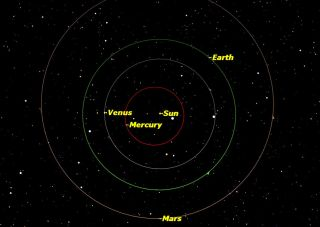 The orbits of the four inner planets: Mercury, Venus, Earth, and Mars.