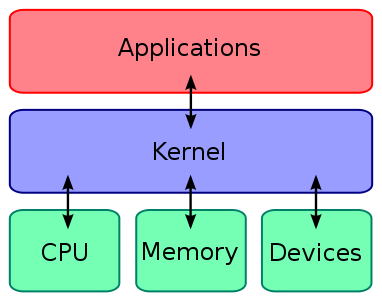 Step Two: Flashing a Custom Kernel - How (And Why) to