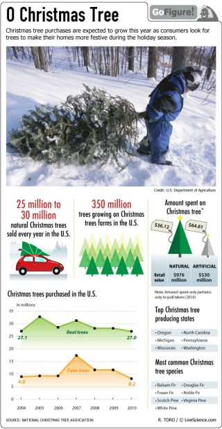 Christmas decorating drives an annual surge in sales of live and artificial trees.