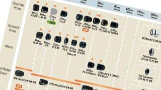 Fujifilm X-mount lens roadmap