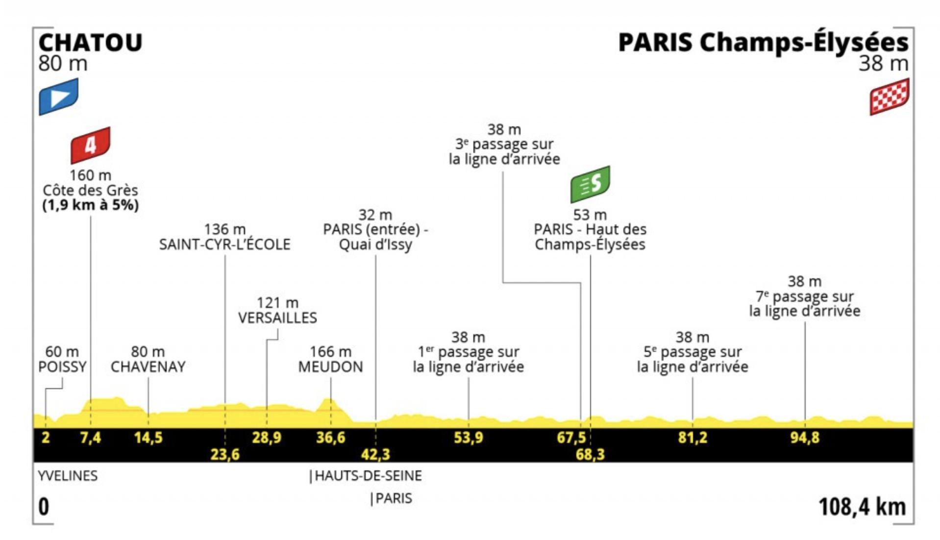 Tour de France: Stage 21 route profile