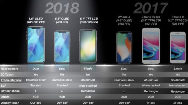 This could be Apple's 2018 iPhone lineup. (Credit: KGI Research/MacRumors)