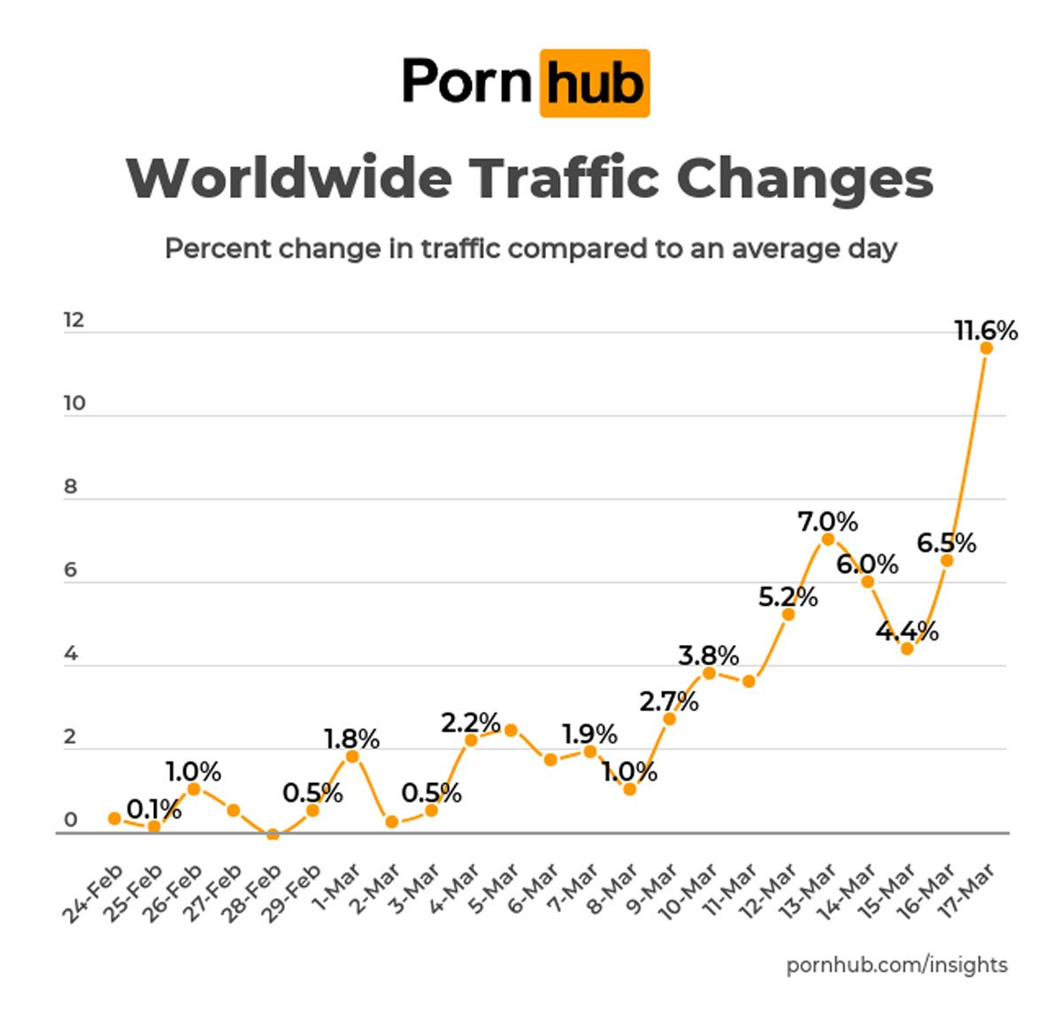 Porn Searches