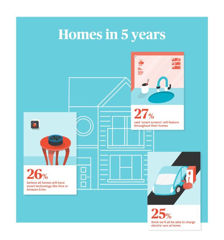 Survey on what homes will be like in five -20 years time