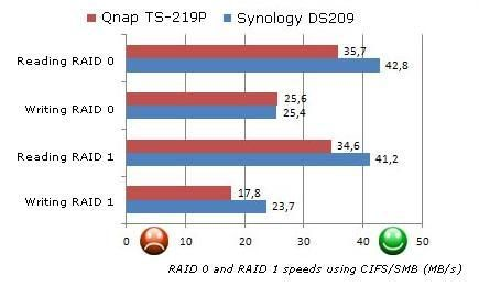 Qnap TS-219P - Review: Four NAS Machines | Tom's Guide