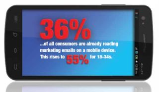 More than a third of consumers read email on mobile