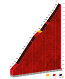 The profile of the Altu d'El Gamoniteiru climb