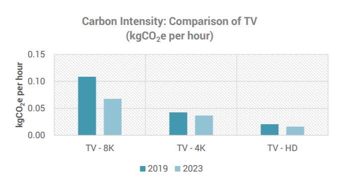 InterDigital 8K TV energy consumption