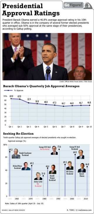 presidential approval ratings for Obama and former presidents
