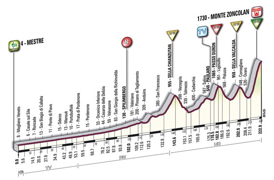 Giro d'Italia 2010 new profile stage 15