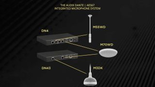 Audix Dante | AES67 Integrated Microphone System