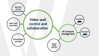 ISE2018 News: VuWall Introduces EcoSystem to Bridge AV & IT