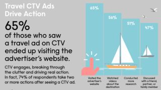 CTV ads and travel plans