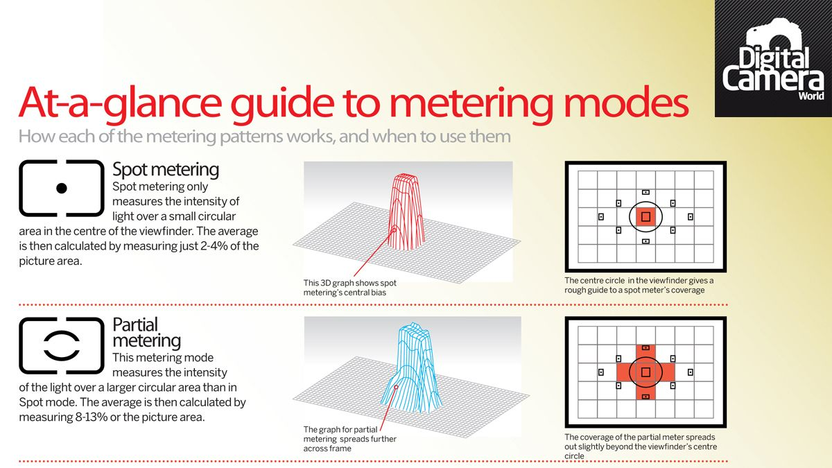 What is spot metering, and when would you use it?