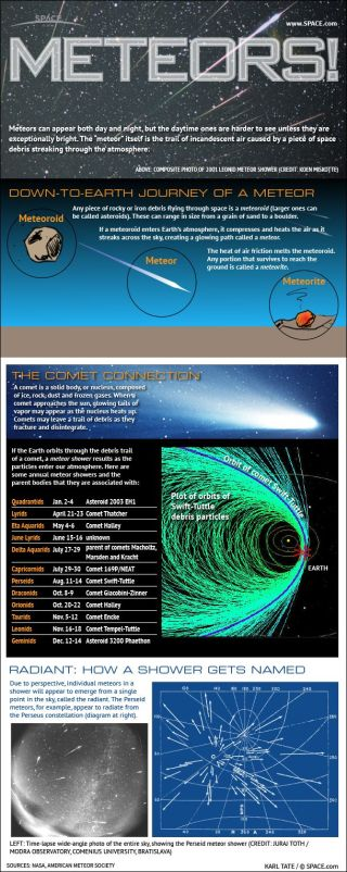 Learn why famous meteor showers like the Perseids and Leonids occur every year.
