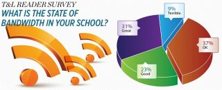 What is the state of bandwidth in your school?