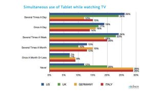 Nielsen second screen use study