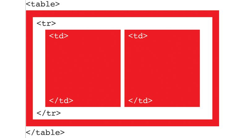 Master HTML typography in email | Creative Bloq