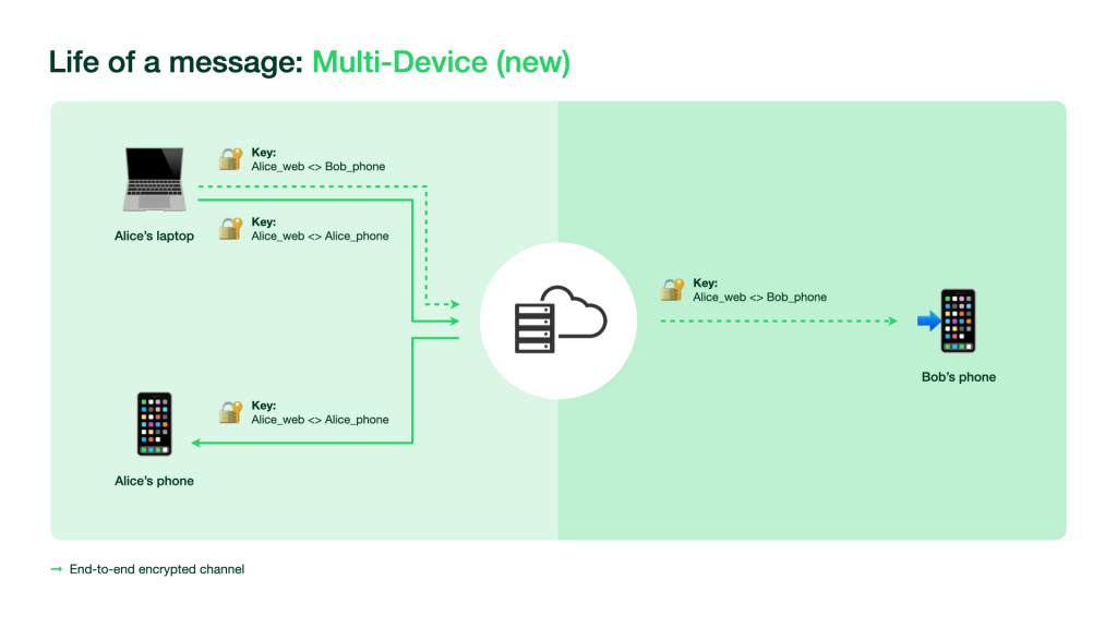 The new Multi-Device feature on WhatsApp in a diagram