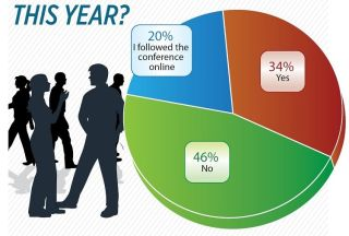 T&L READER SURVEY DID YOU ATTEND ISTE THIS YEAR?