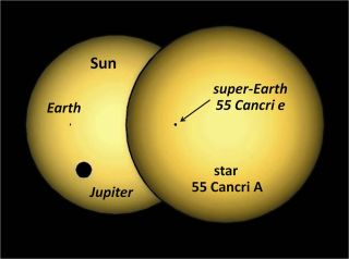 A simulation of the silhouette of planet 55 Cancri e transiting its parent star, compared to the Earth and Jupiter transiting our sun, as seen from outside the solar system. The star 55 Cancri A is nearly a twin of the sun.