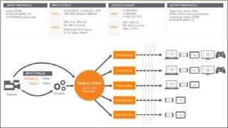 Byte-Sized Lesson in IP/AV: HTTP & DASH Video