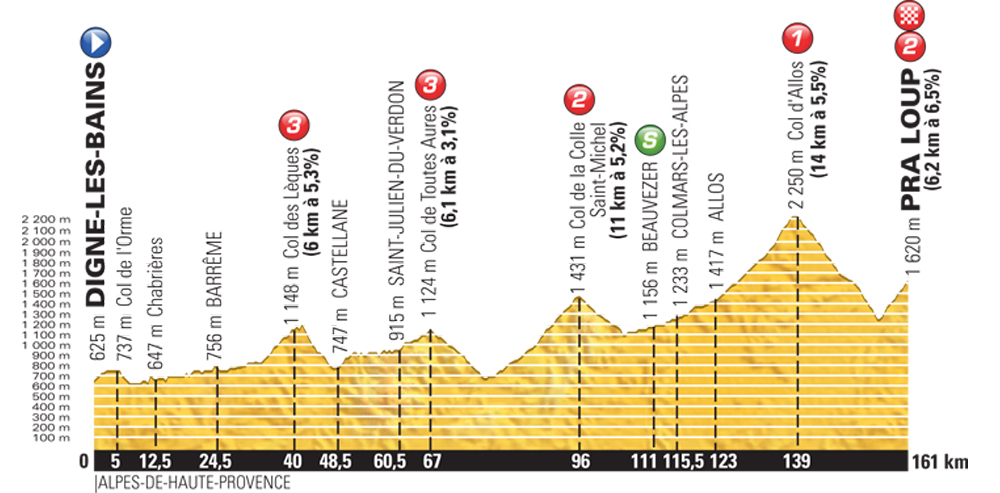 tour de france 2015 stage 17 preview cycling weekly