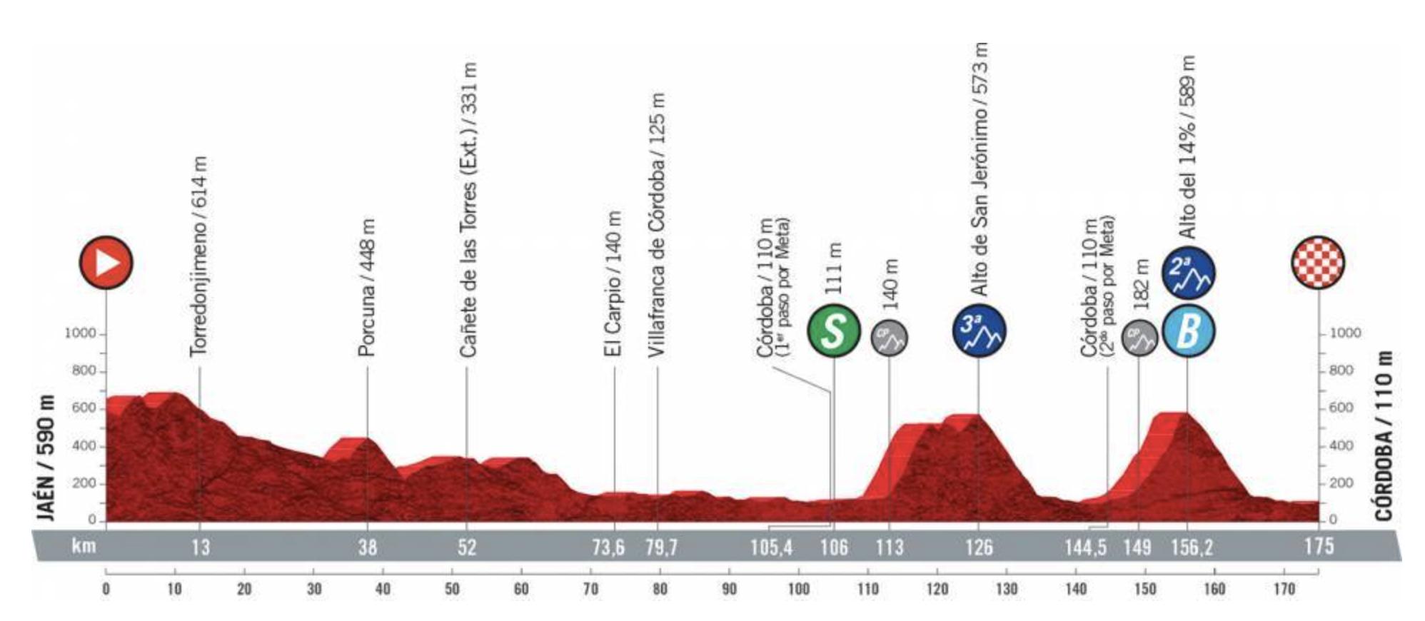 Vuelta a Espana 2021 stage 12