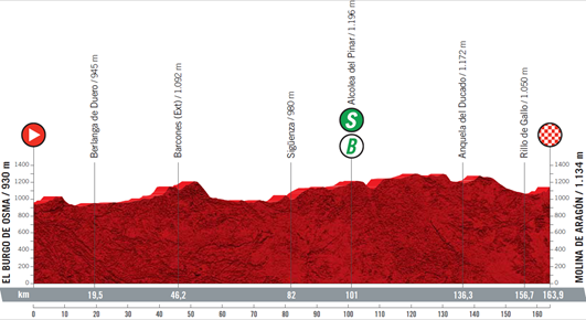 The profile of stage 4 of the 2021 Vuelta a Espana