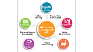 AptoVision Releases BlueRiver API