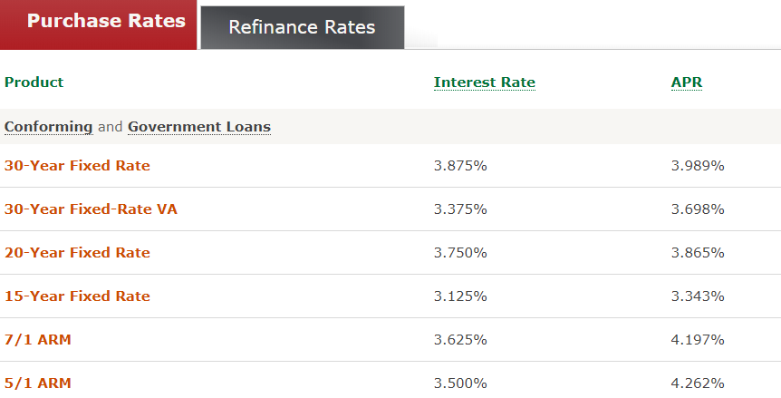 Wells Fargo Mortgage and Home Equity Review   Top Ten Reviews