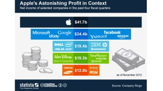 Apple's yearly profits eclipse entire PC industry... combined