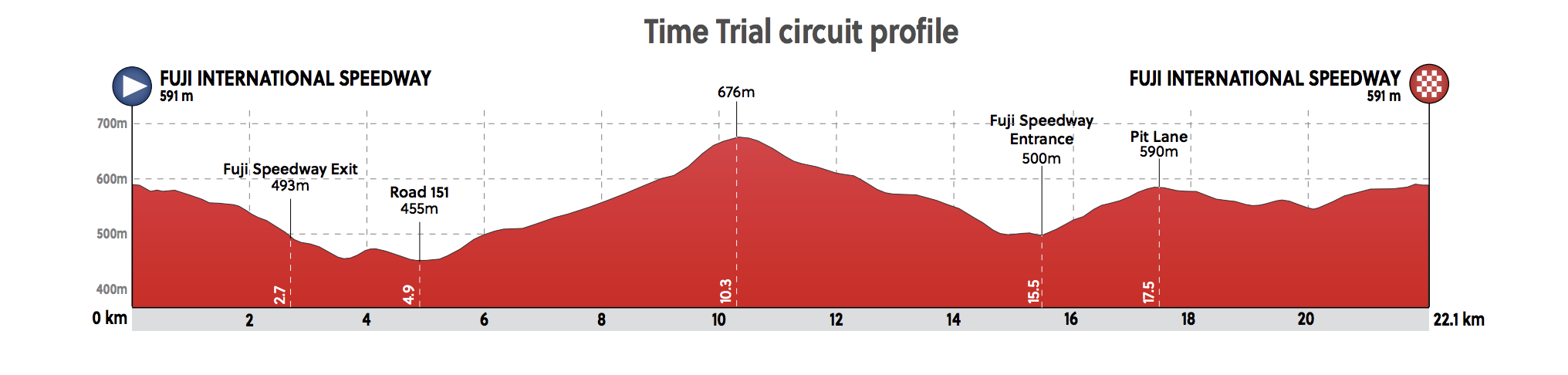 Tokyo Olympic Games Women's Time Trial - Profile