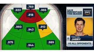 AWS NHL save analytics