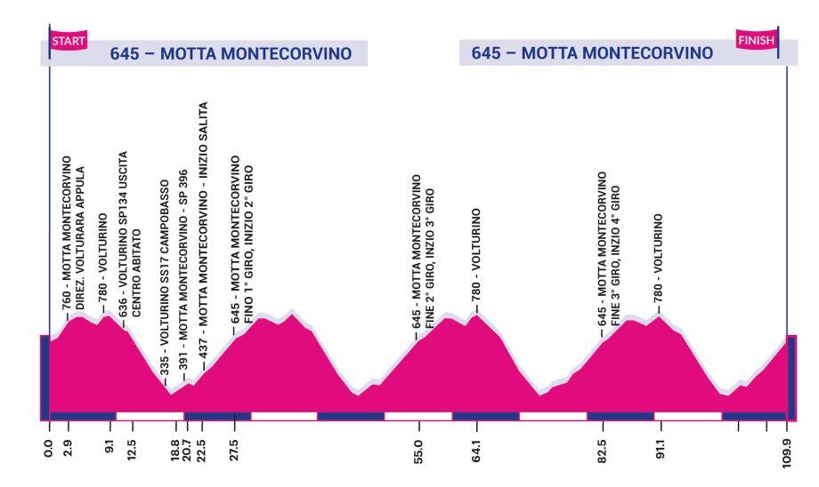 Polla Giro d'Italia Internazionale Femminile - Valida 18/27 Polla Anual de LRDE 149952-920x548