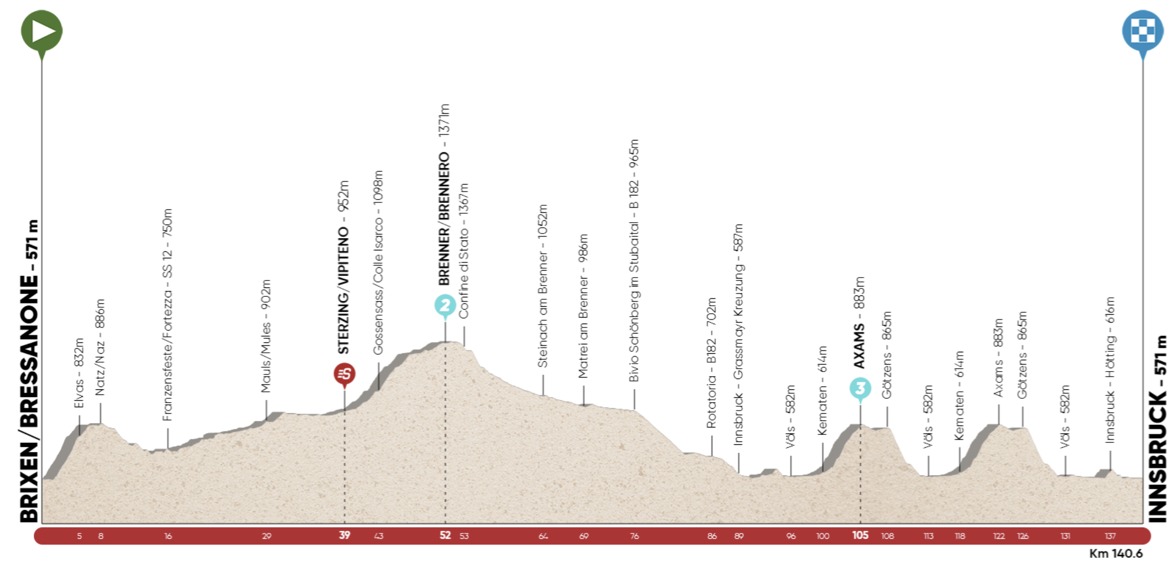 Tour of the Alps stage 1 profile