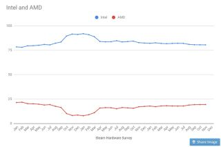 Reality Check: Sorry, AMD Hasn't Tripled Its Market Share (Yet)