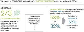 Supes More Optimistic Than Principals About ESSA