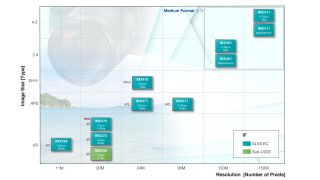 Sony Semiconductors sensor range