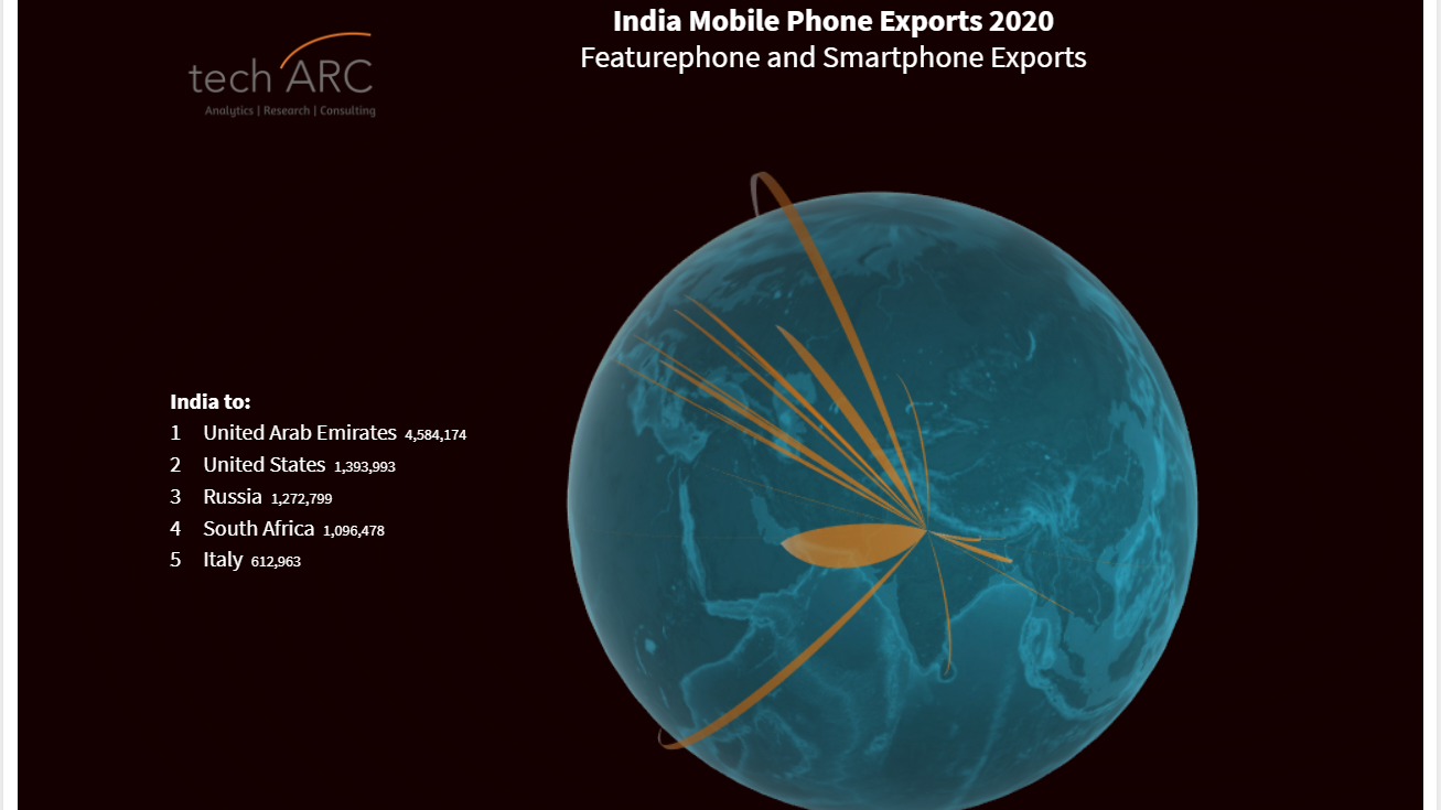Countries India exports its smartphones to