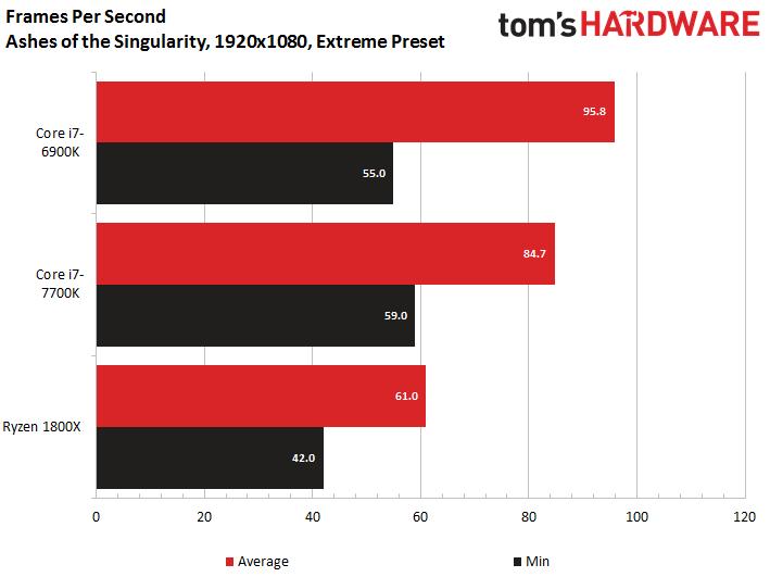 AMD Ryzen 7 vs Intel Core i7: Benchmark Battle | Tom's Guide