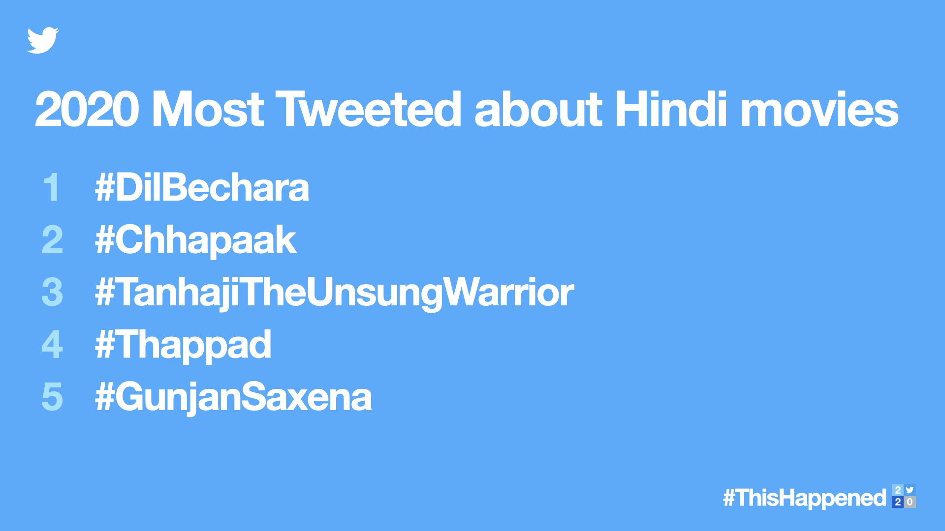 List of Hindi Movies that Topped the List on Twitter