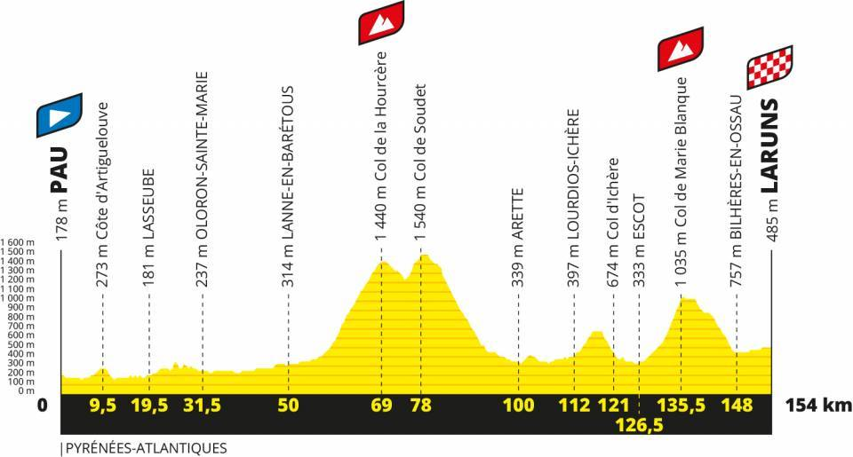 Tour De France 2020 Route Eight Mountain Finishes And Uphill Time Trial To Decide 107th Edition Cycling Weekly