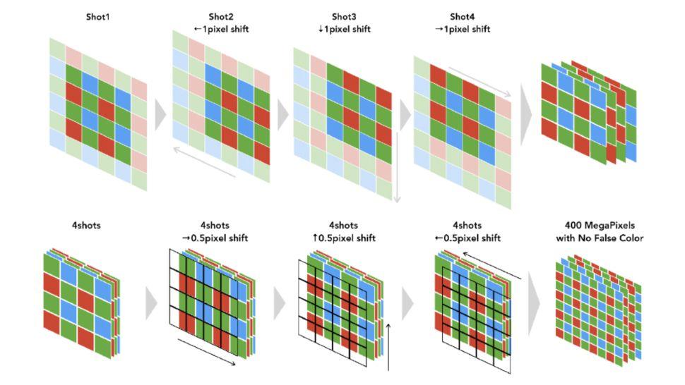 hoe-pixel-shift-op-cameras-werkt