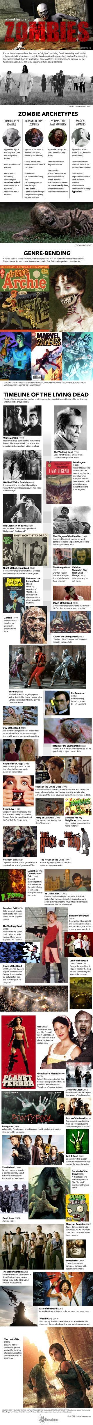 Timeline of zombies in pop culture