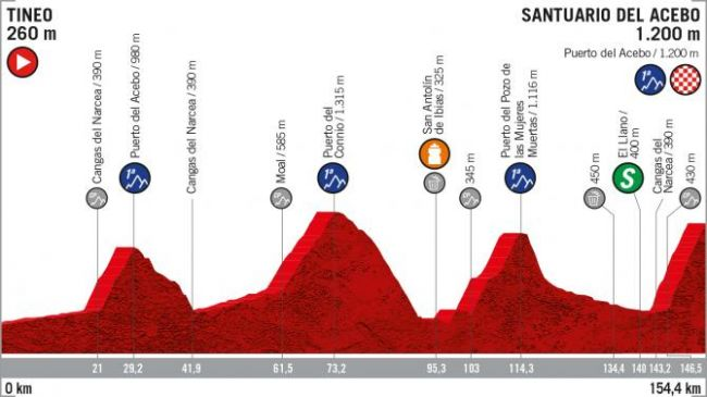 Vuelta a España stage 15 - Live coverage | Cyclingnews