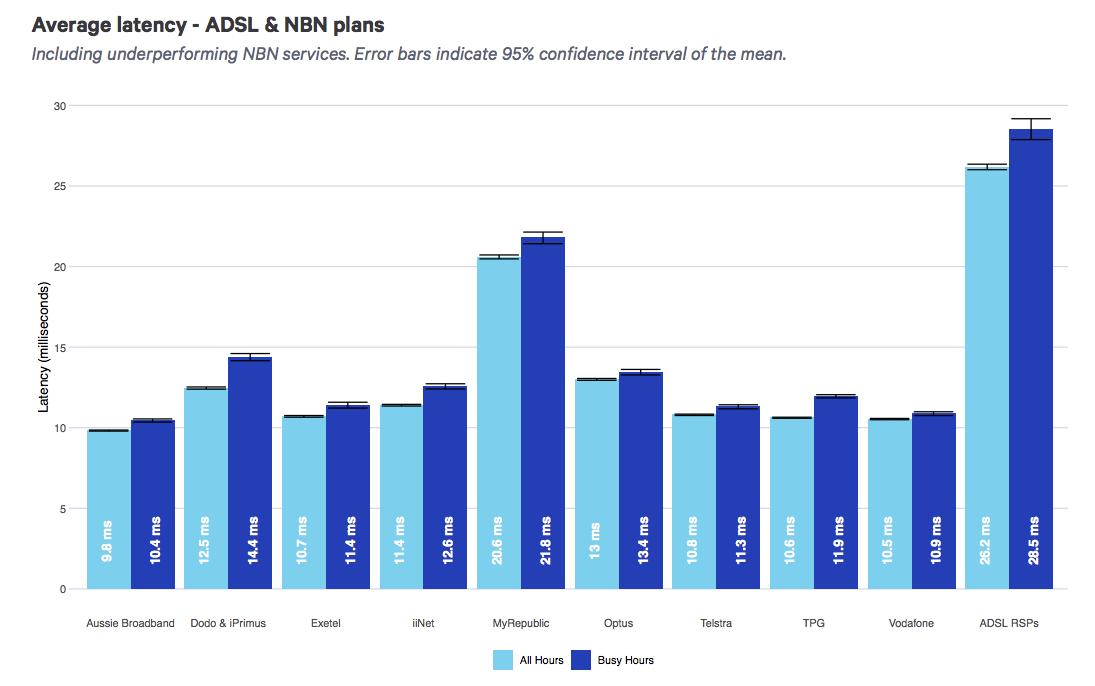 ACCC NBN report May-June 2020
