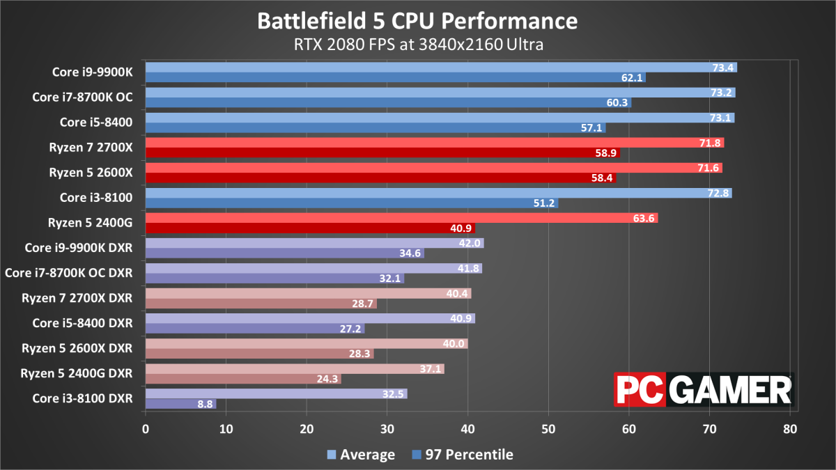 Battlefield 5 performance analysis: ray tracing is demanding