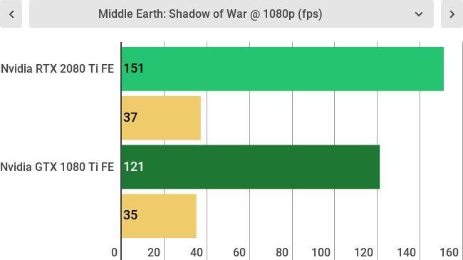 Nvidia GeForce RTX 2080 Ti vs Nvidia GeForce GTX 1080 Ti   TechRadar